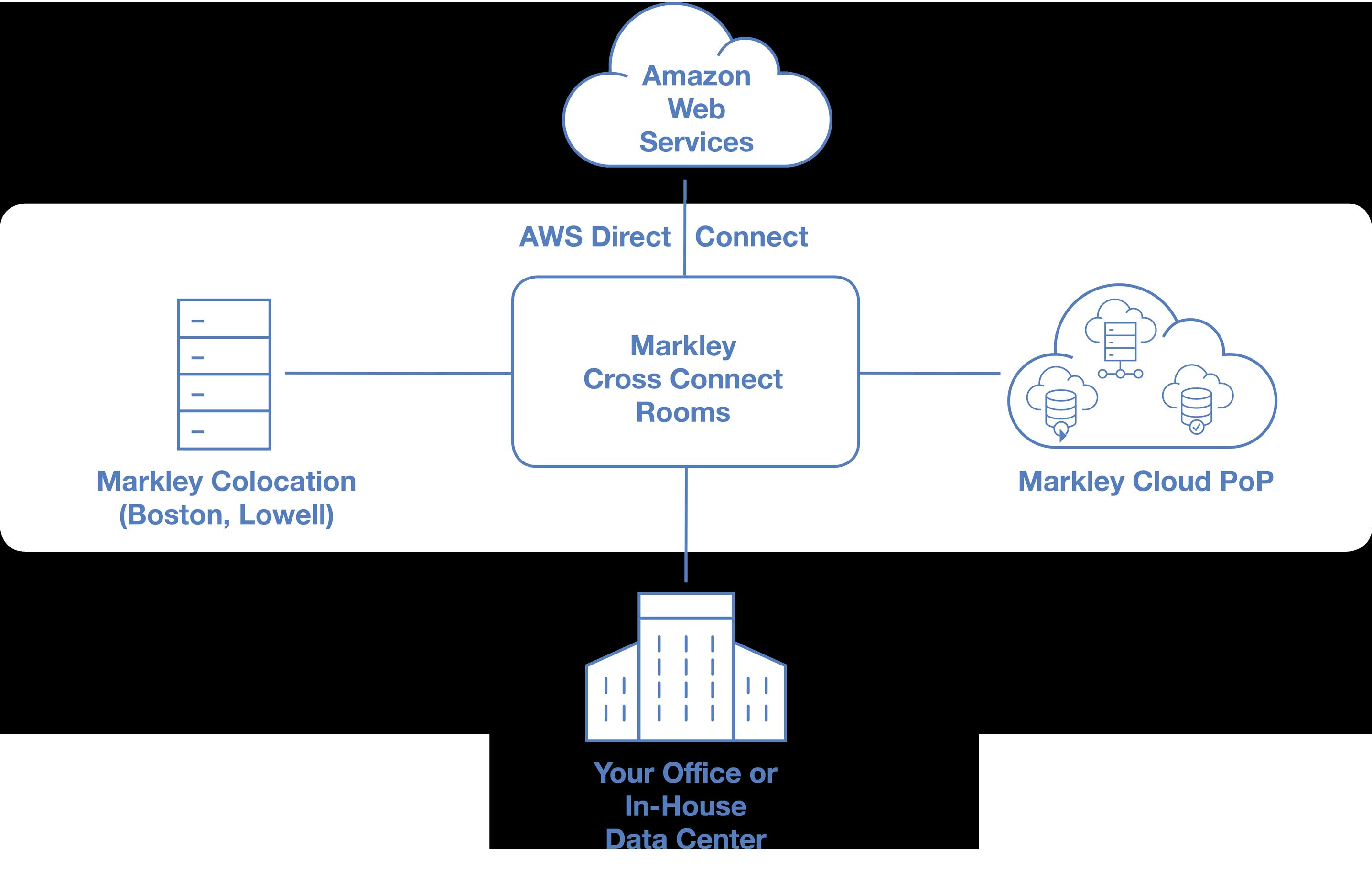 AWS diagram