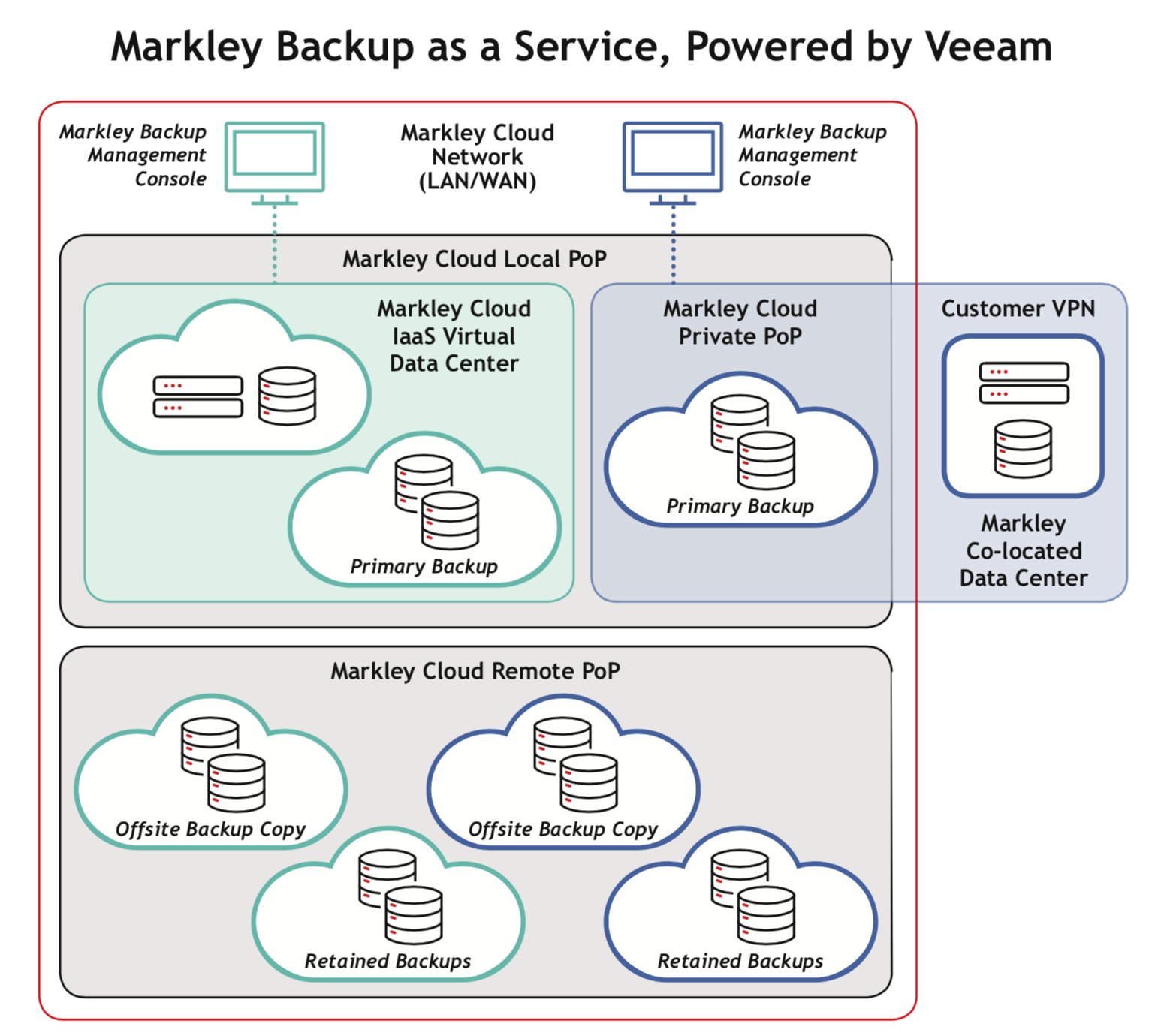 Veeam-diagram
